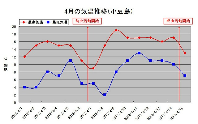 小豆島 4月の気温推移