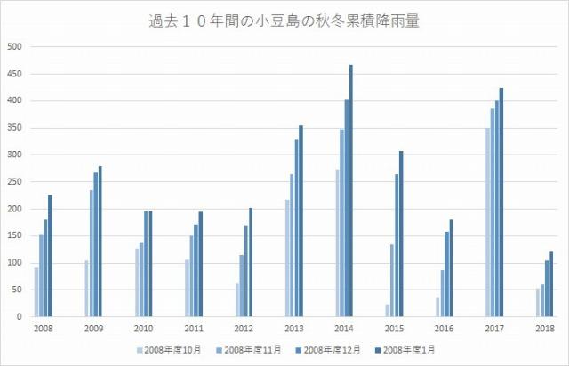 2019年秋冬・小豆島の累積降雨量