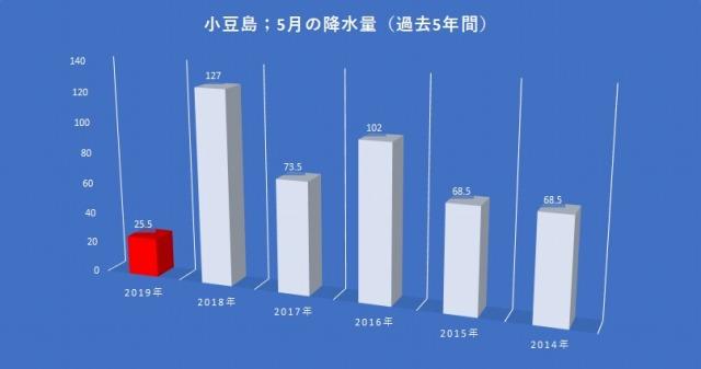 小豆島町過去5年の5月の降水量