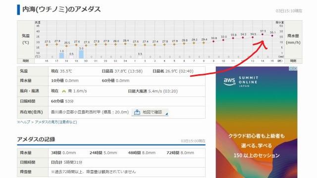 2020年9月3日小豆島今年の夏の最高気温