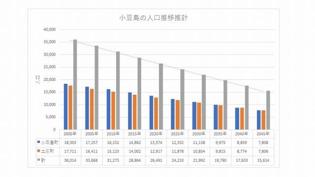 小豆島人口シミュレーション2000年~2045年