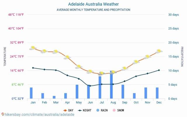 adelaide-meteo-average-weather