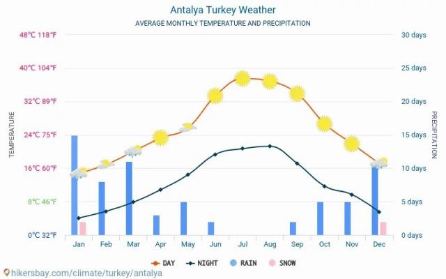 antalya-meteo-average-weather