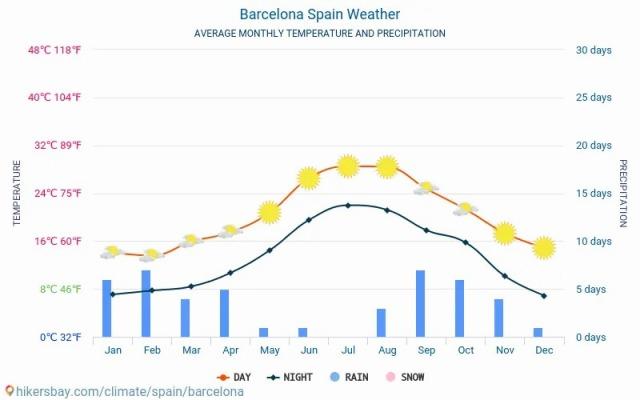 barcelona-meteo-average-weather