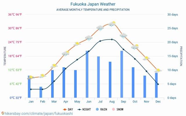 fukuokashi-meteo-average-weather