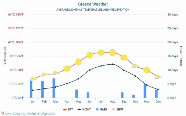 greece-meteo-average-weather