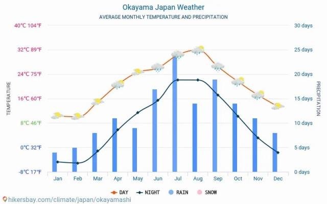 okayamashi-meteo-average-weather