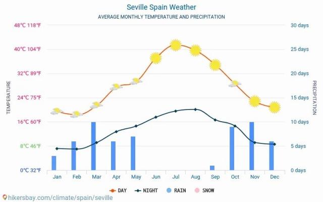 seville-meteo-average-weather