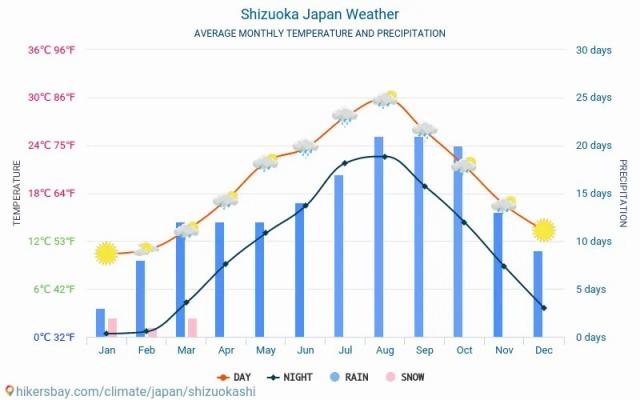shizuokashi-meteo-average-weather
