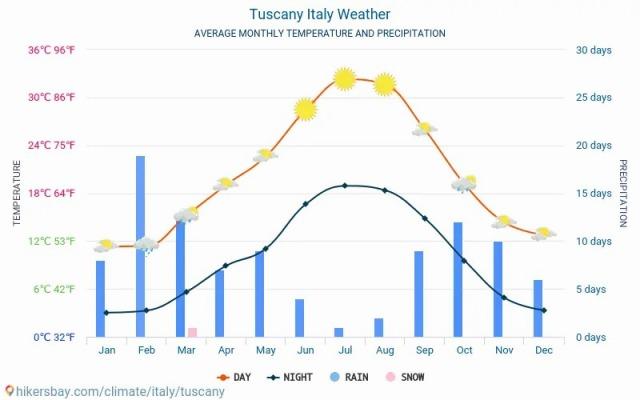 tuscany-meteo-average-weather